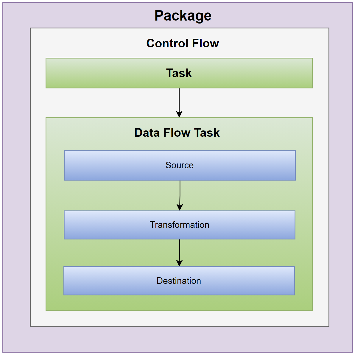 Package diagram